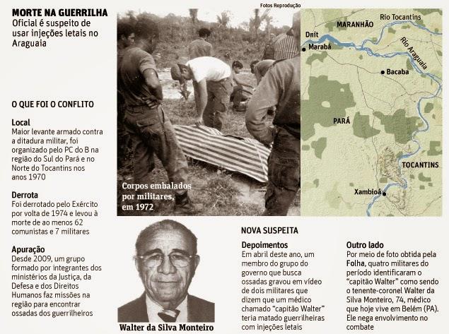 Injeções Letais: Conheça quem foi o capitão-médico Walter da Silva Monteiro, o Menguele do Araguaia